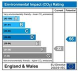 EPC - Environmental Impact CO2 Rating